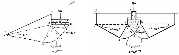 تعیین ظرفیت باربری پی ها روی سطوح شیبدار با استفاده از روش اجزای محدود و مقایسه با روابط موجود