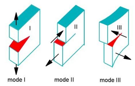 کاربرد روش اجزای محدود در مدلسازی و انتشار ترک (با استفاده از نرم افزار ANSYS)