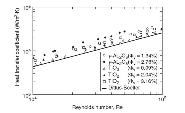 بررسی عددی تاثیرات میدان مغناطیسی بر انتقال حرارت جریان نانوسیال در یک لوله خمیده
