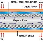 شبیهسازی عددی لوله حرارتی نوسانی