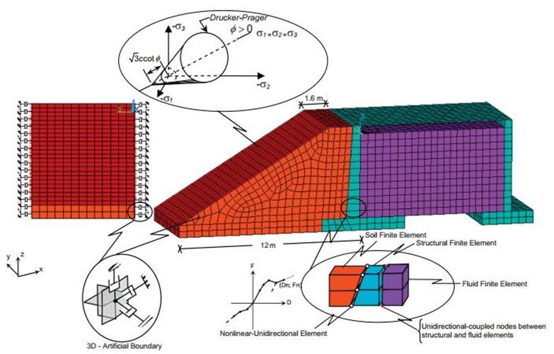 ارزیابی رفتار دینامیکی مخازن بتنی با در نظر گرفتن اثرات اندرکنش خاک - سازه و سیال - سازه