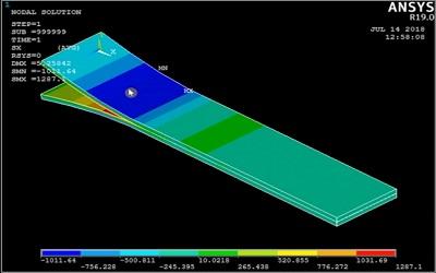 شبیهسازی فرایند جدایش لایههای کامپوزیت در نرم افزار ANSYS APDL